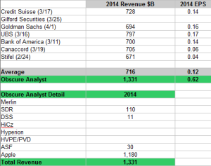 2014 Analyst Estimates