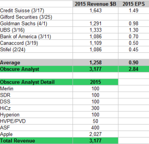 2015 Analyst Estimates