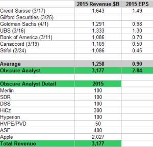 2015 Analyst Estimates