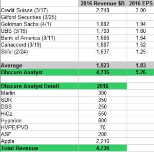 2016 Analyst Estimates