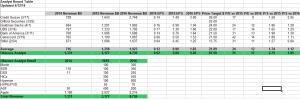 Analyst 2014 to 2016 Summary